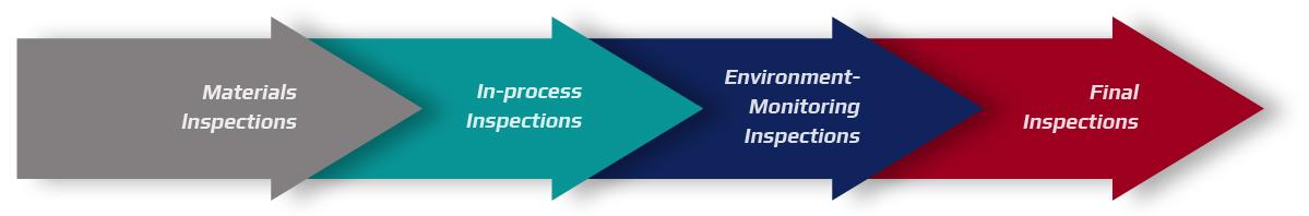Quality Control Teams' Process-SUNGSAN E&C